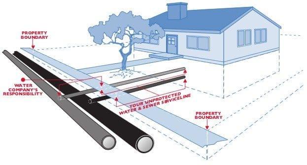Water-Sewer Insurance